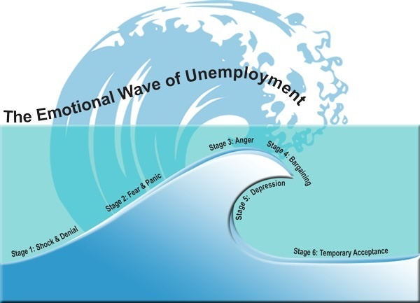 Emotional Wave – Professionals in Transition®